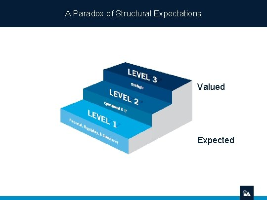 A Paradox of Structural Expectations Valued Expected