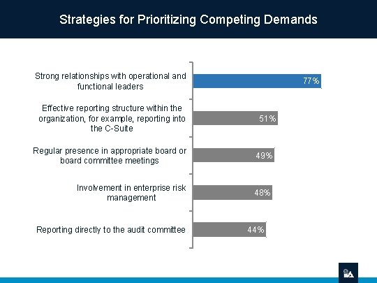 Strategies for Prioritizing Competing Demands Strong relationships with operational and functional leaders Effective reporting