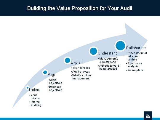Building the Value Proposition for Your Audit Collaborate Understand Explain Align Define • Your