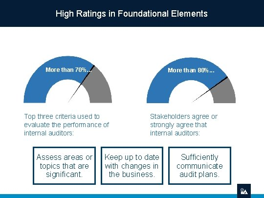 High Ratings in Foundational Elements More than 70%. . . More than 80%. .