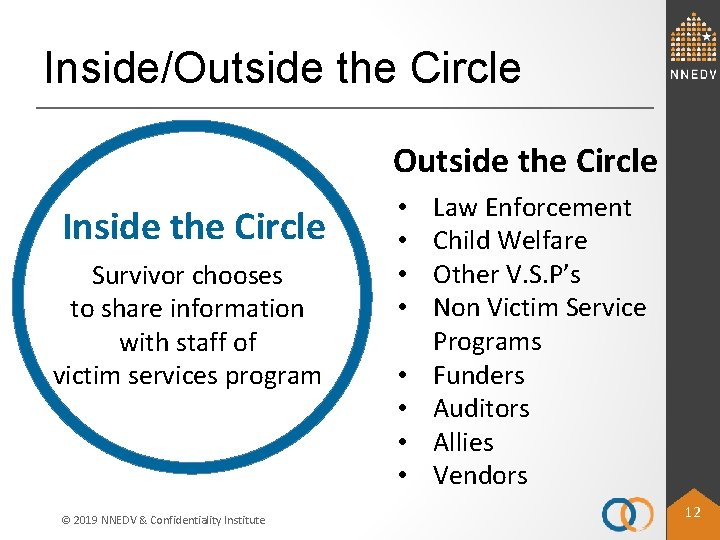 Inside/Outside the Circle Inside the Circle Survivor chooses to share information with staff of