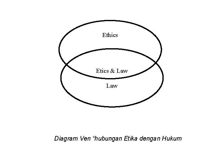 """Ethics Etics & Law Diagram Ven """"hubungan Etika dengan Hukum"""