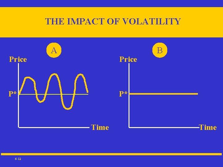 THE IMPACT OF VOLATILITY Price A Price P* P* Time 6 -12 B Time