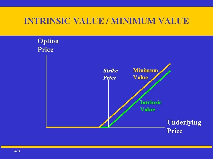 INTRINSIC VALUE / MINIMUM VALUE Option Price Strike Price Minimum Value Intrinsic Value Underlying