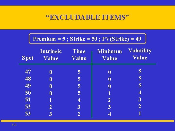 """EXCLUDABLE ITEMS"" Premium = 5 ; Strike = 50 ; PV(Strike) = 49 6"