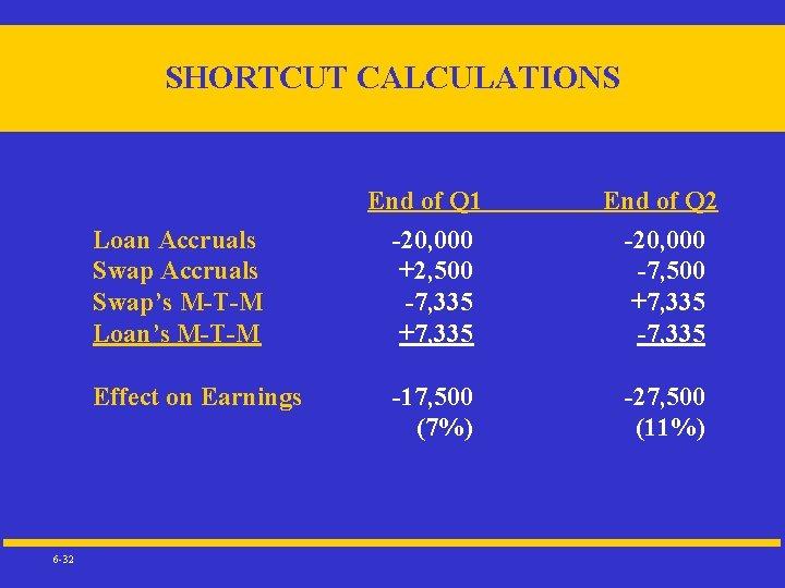 SHORTCUT CALCULATIONS Loan Accruals Swap's M-T-M Loan's M-T-M Effect on Earnings 6 -32 End