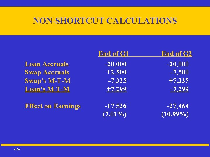 NON-SHORTCUT CALCULATIONS Loan Accruals Swap's M-T-M Loan's M-T-M Effect on Earnings 6 -34 End