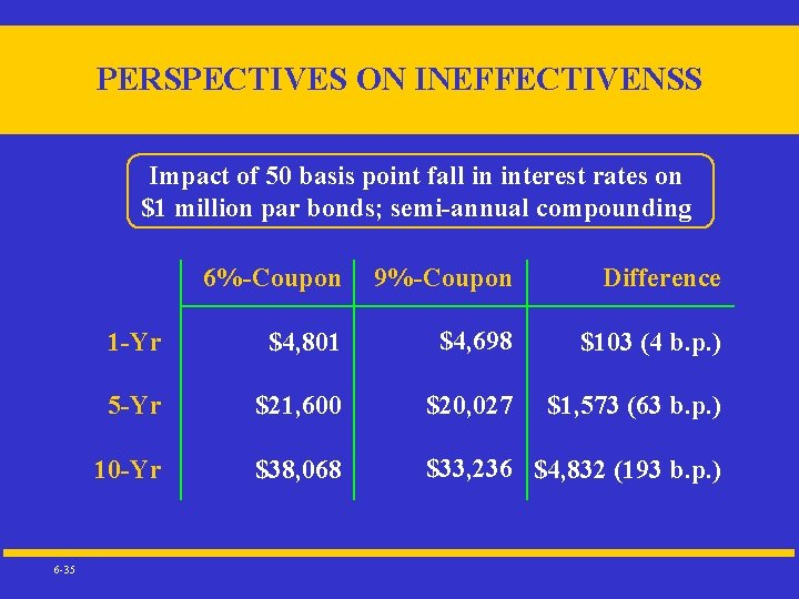 PERSPECTIVES ON INEFFECTIVENSS Impact of 50 basis point fall in interest rates on $1