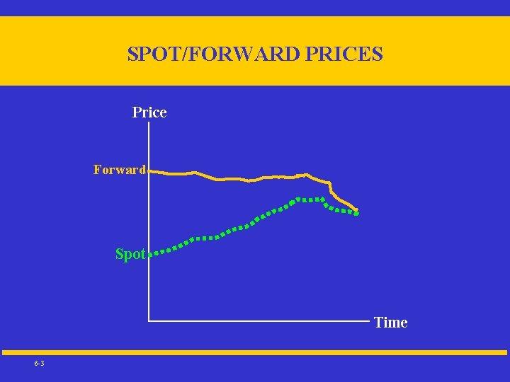 SPOT/FORWARD PRICES Price Forward Spot Time 6 -3