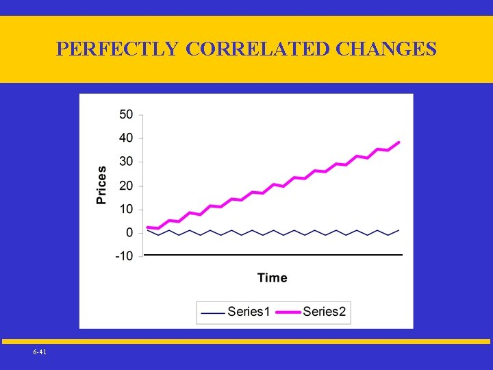 PERFECTLY CORRELATED CHANGES 6 -41