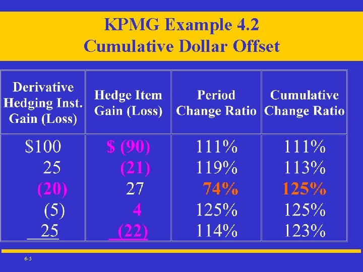 KPMG Example 4. 2 Cumulative Dollar Offset 6 -5