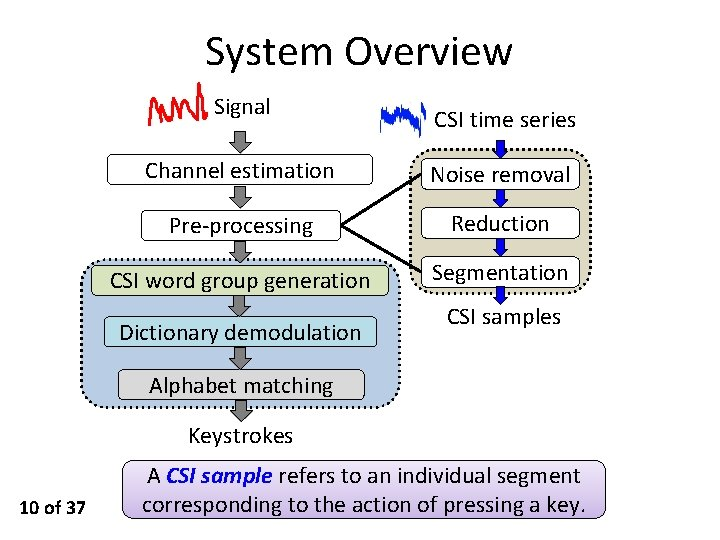 System Overview Signal CSI time series Channel estimation Noise removal Pre-processing Reduction CSI word