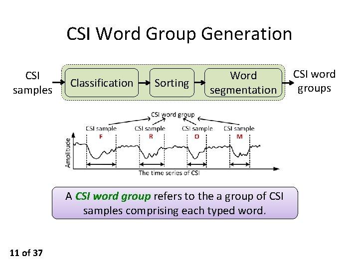 CSI Word Group Generation CSI samples Classification Sorting Word segmentation A CSI word group