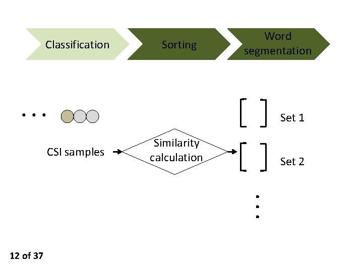 Classification Sorting Word segmentation ··· Set 1 CSI samples Similarity calculation Set 2 ···