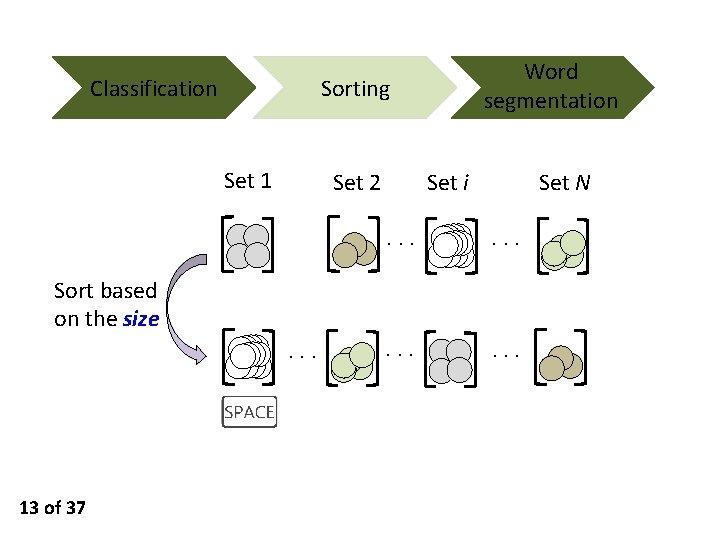 Classification Word segmentation Sorting Set 1 Set 2 Set i Set N ··· ···