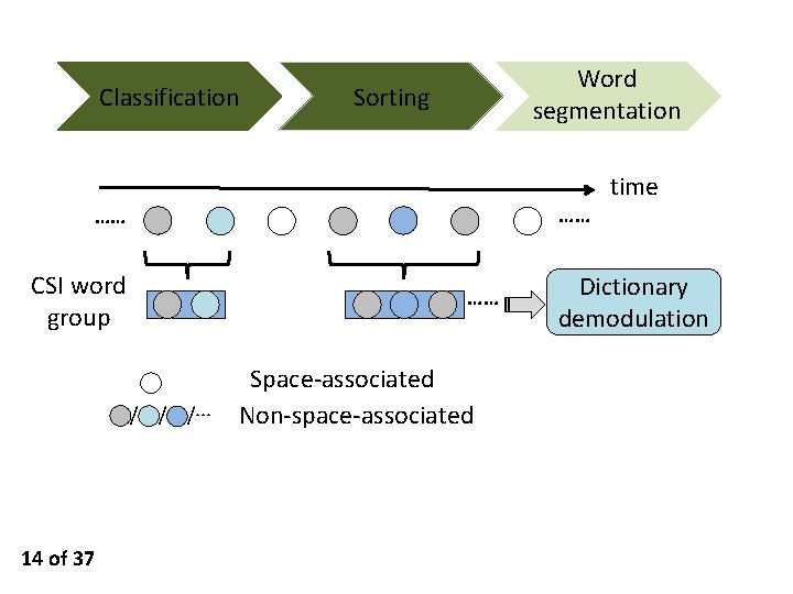Classification Word segmentation Sorting …… …… CSI word group …… / / /··· 14