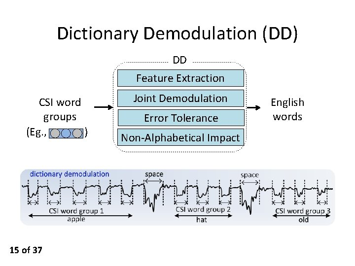 Dictionary Demodulation (DD) DD Feature Extraction CSI word groups (Eg. , ) 15 of
