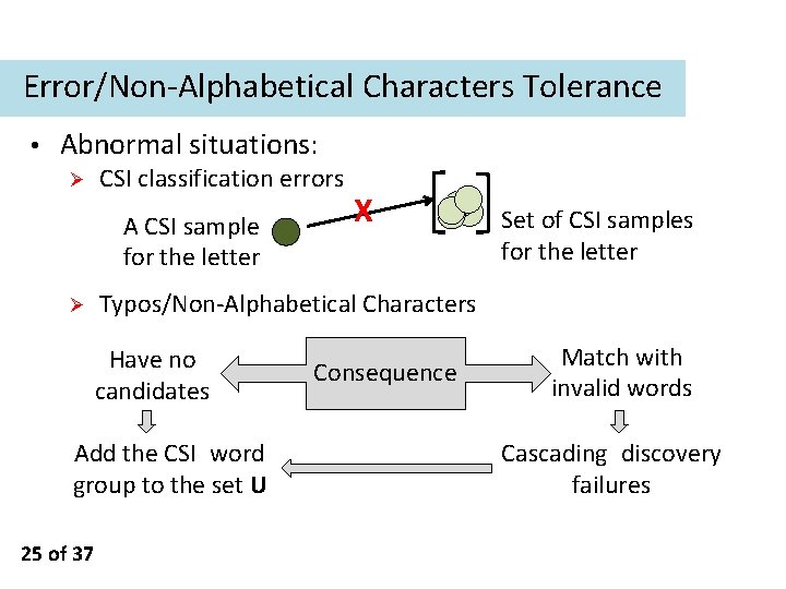 Error/Non-Alphabetical Characters Tolerance • Abnormal situations: Ø CSI classification errors A CSI sample for