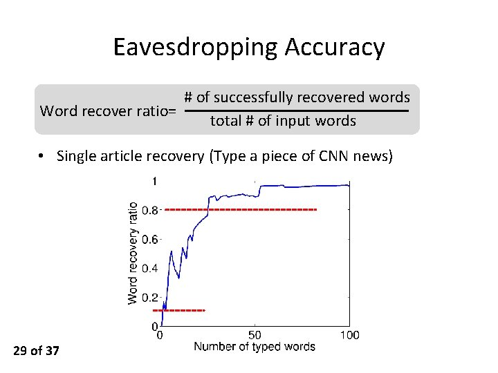 Eavesdropping Accuracy # of successfully recovered words Word recover ratio= total # of input