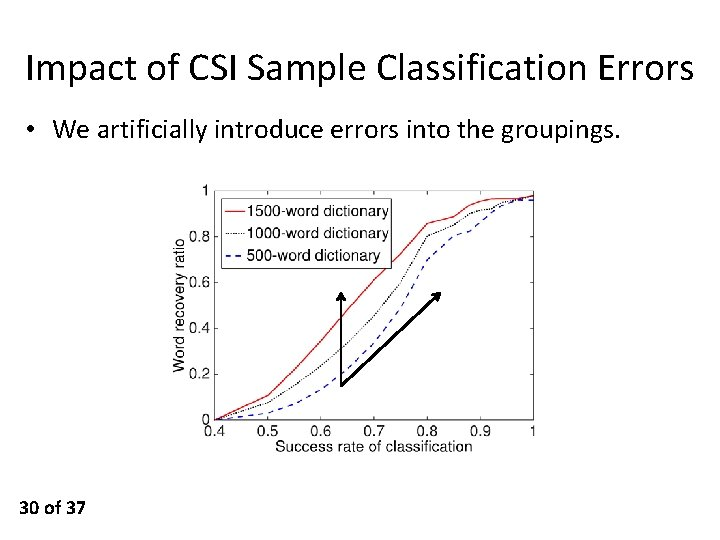 Impact of CSI Sample Classification Errors • We artificially introduce errors into the groupings.