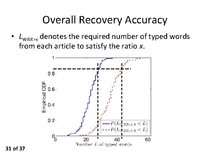 Overall Recovery Accuracy • LWRR>x denotes the required number of typed words from each