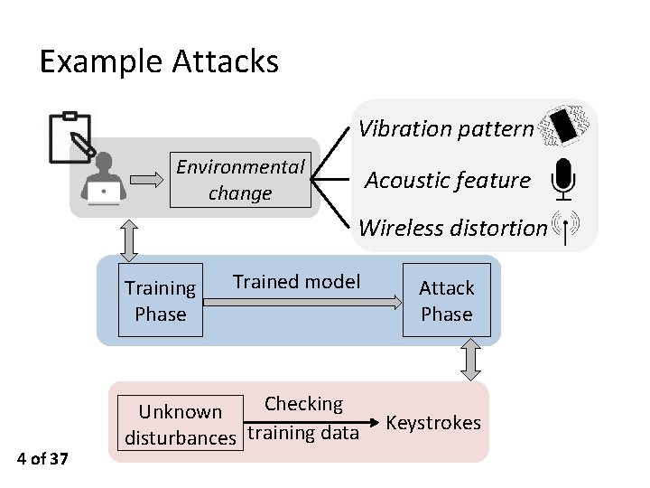 Example Attacks Vibration pattern Environmental change Acoustic feature Wireless distortion Training Phase 4 of