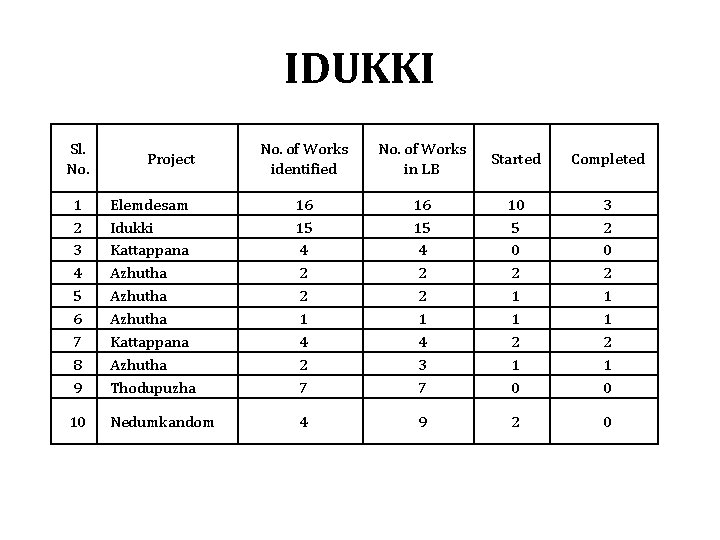 IDUKKI Sl. No. Project No. of Works identified No. of Works in LB Started