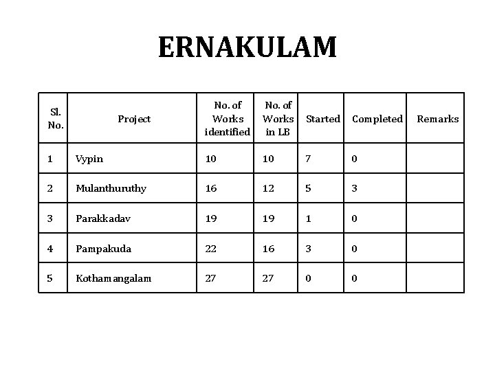 ERNAKULAM Sl. No. Project No. of Works identified No. of Works Started in LB