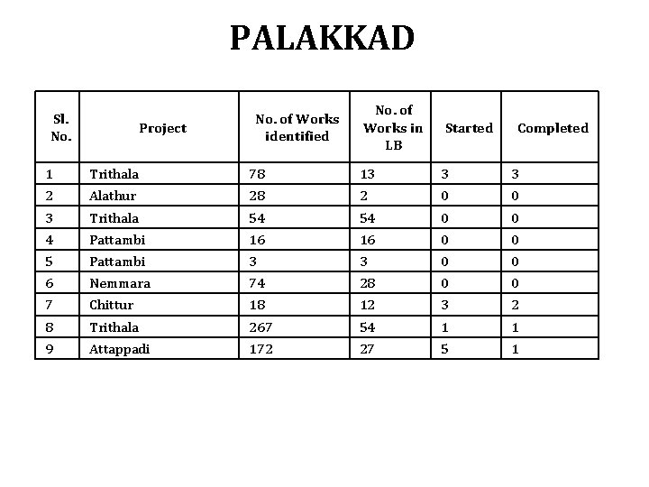 PALAKKAD Sl. No. Project No. of Works identified No. of Works in LB Started
