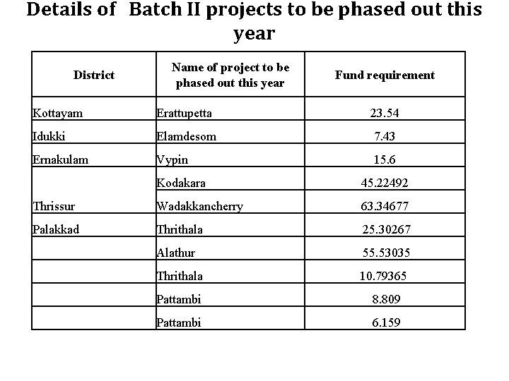 Details of Batch II projects to be phased out this year District Name of