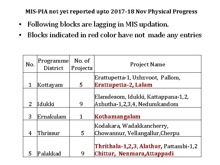 MIS-PIA not yet reported upto 2017 -18 Nov Physical Progress • Following blocks are