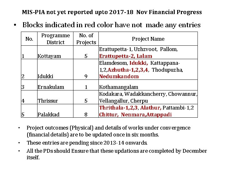 MIS-PIA not yet reported upto 2017 -18 Nov Financial Progress • Blocks indicated in