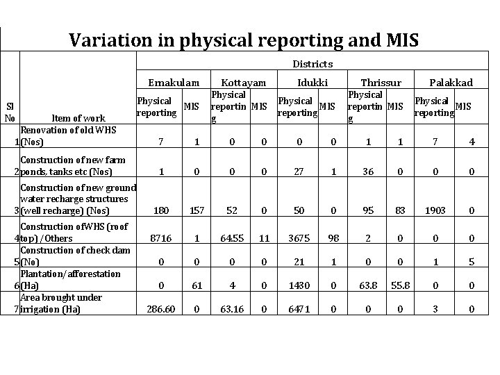 Variation in physical reporting and MIS Districts Sl No Item of work Renovation of