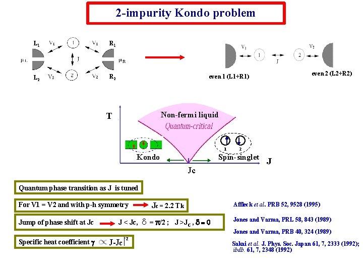 2 -impurity Kondo problem L 1 R 1 L 2 R 2 even 2