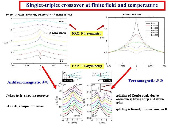 Singlet-triplet crossover at finite field and temperature J=0. 007, Jc=0. 005, Tk=0. 0025, T=0.