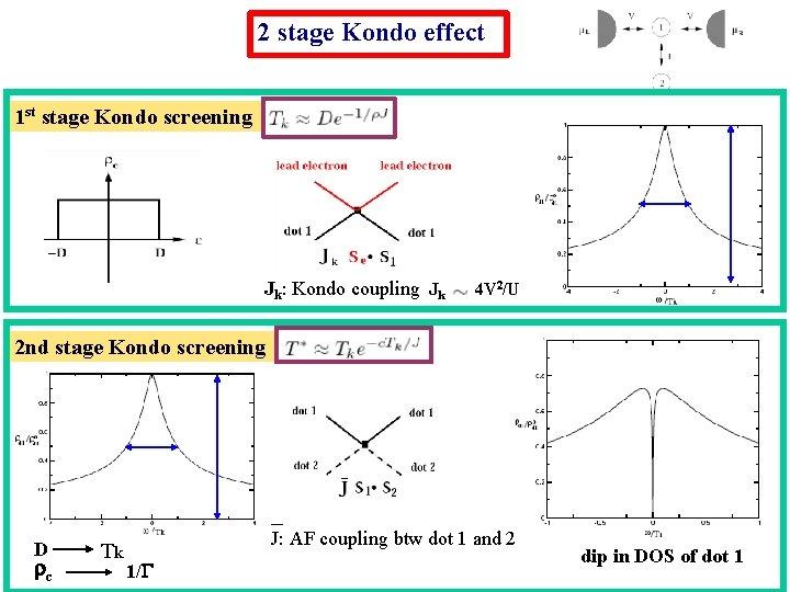 2 stage Kondo effect 1 st stage Kondo screening Jk: Kondo coupling Jk 4
