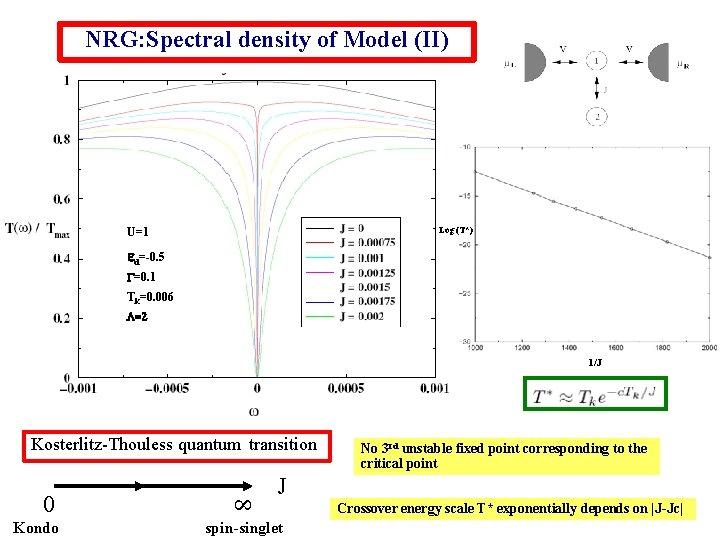 NRG: Spectral density of Model (II) U=1 Log (T*) ed=-0. 5 G=0. 1 Tk=0.