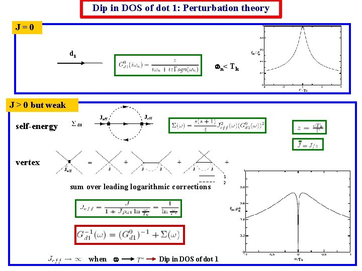 Dip in DOS of dot 1: Perturbation theory J=0 d 1 n < T