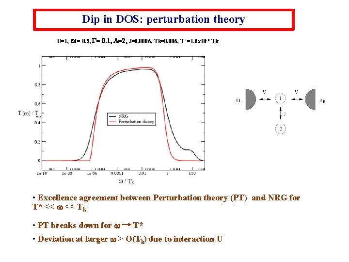 Dip in DOS: perturbation theory U=1, ed=-0. 5, G= 0. 1, L=2, J=0. 0006,
