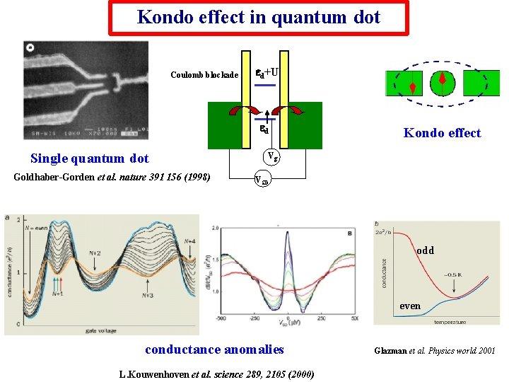Kondo effect in quantum dot Coulomb blockade ed+U ed Single quantum dot Goldhaber-Gorden et