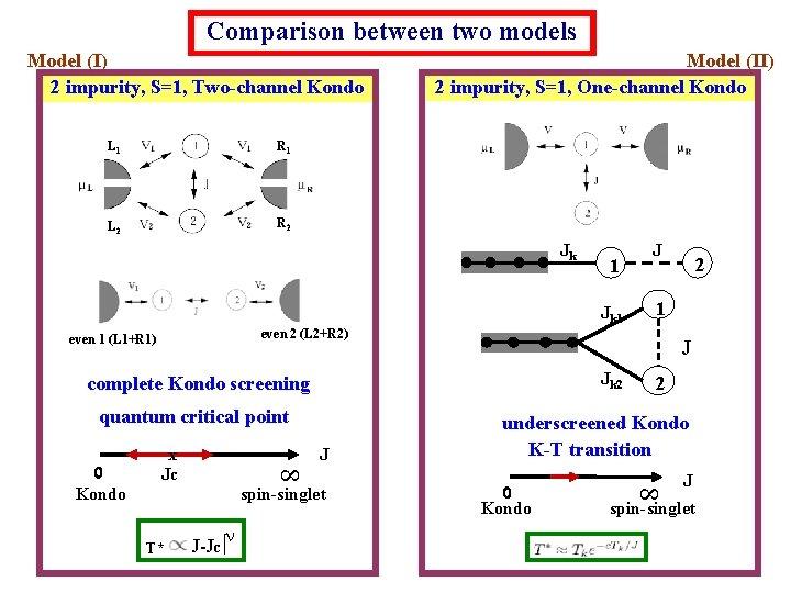 Comparison between two models Model (I) 2 impurity, S=1, Two-channel Kondo L 1 R