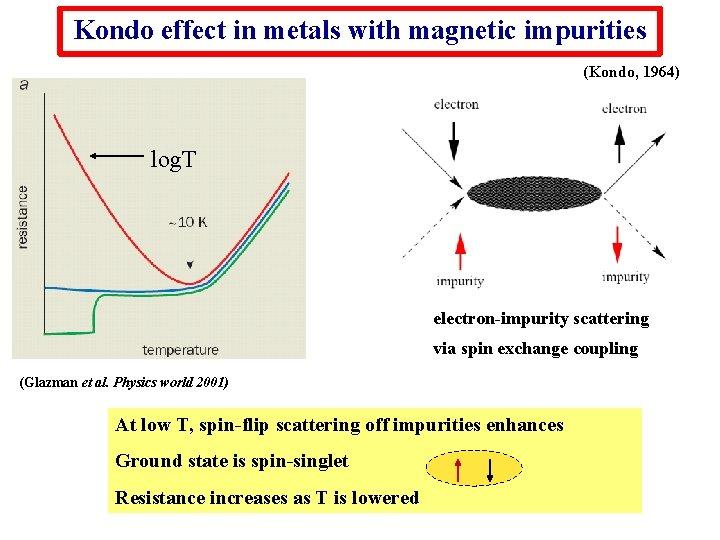 Kondo effect in metals with magnetic impurities (Kondo, 1964) log. T electron-impurity scattering via