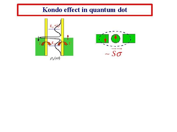 Kondo effect in quantum dot