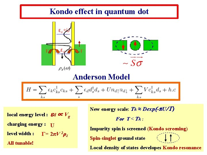 Kondo effect in quantum dot Anderson Model local energy level : d ∝ Vg