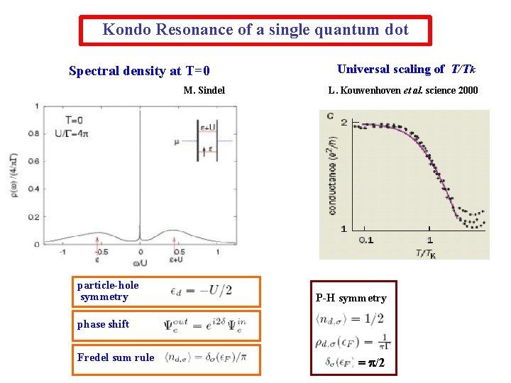 Kondo Resonance of a single quantum dot Spectral density at T=0 M. Sindel particle-hole