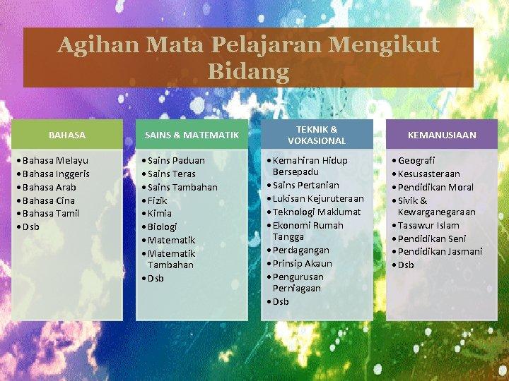 Agihan Mata Pelajaran Mengikut Bidang BAHASA • Bahasa Melayu • Bahasa Inggeris • Bahasa