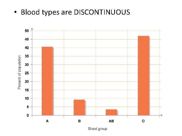 • Blood types are DISCONTINUOUS