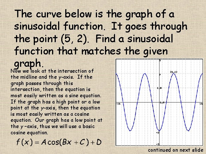 The curve below is the graph of a sinusoidal function. It goes through the