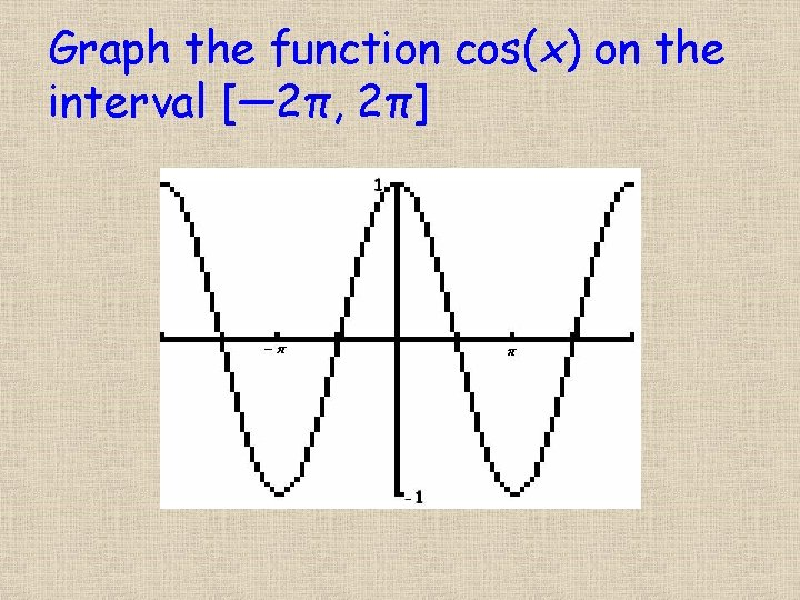 Graph the function cos(x) on the interval [― 2π, 2π]