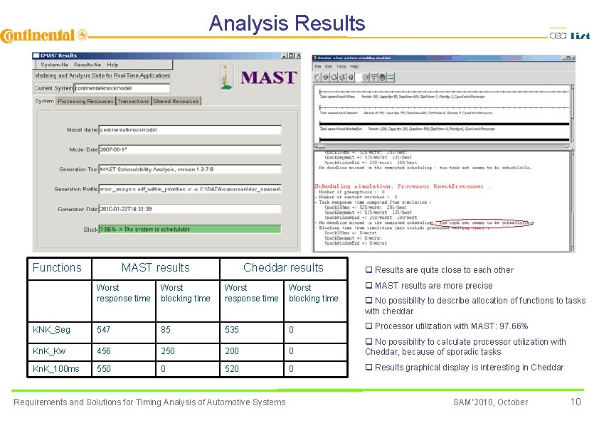 Analysis Results Functions MAST results Cheddar results q Results are quite close to each